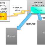 PC録画サーバとiPhone/iPadを自動的に同期させる大作戦