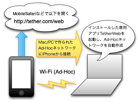 TetherWeb