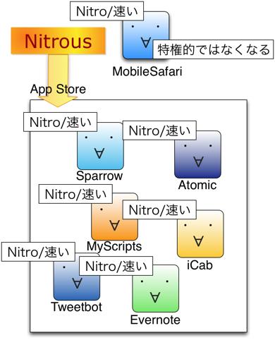 Nitrous 02