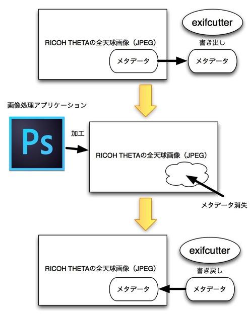 exifcutter schematic