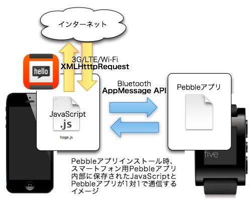 pebble-js-framework 14 03 12 15 32