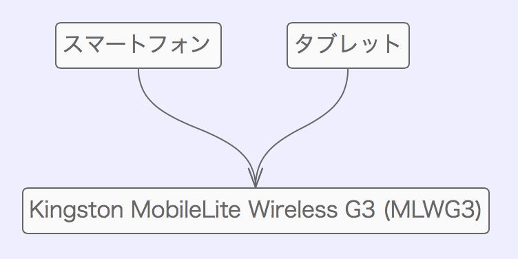 Kingston mobilelite wireless g3 mlwg3 00009