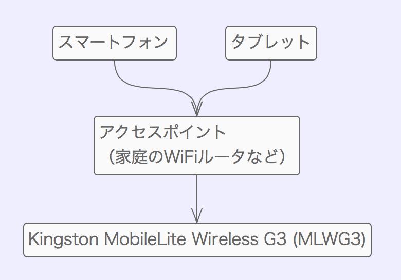 Kingston mobilelite wireless g3 mlwg3 00008