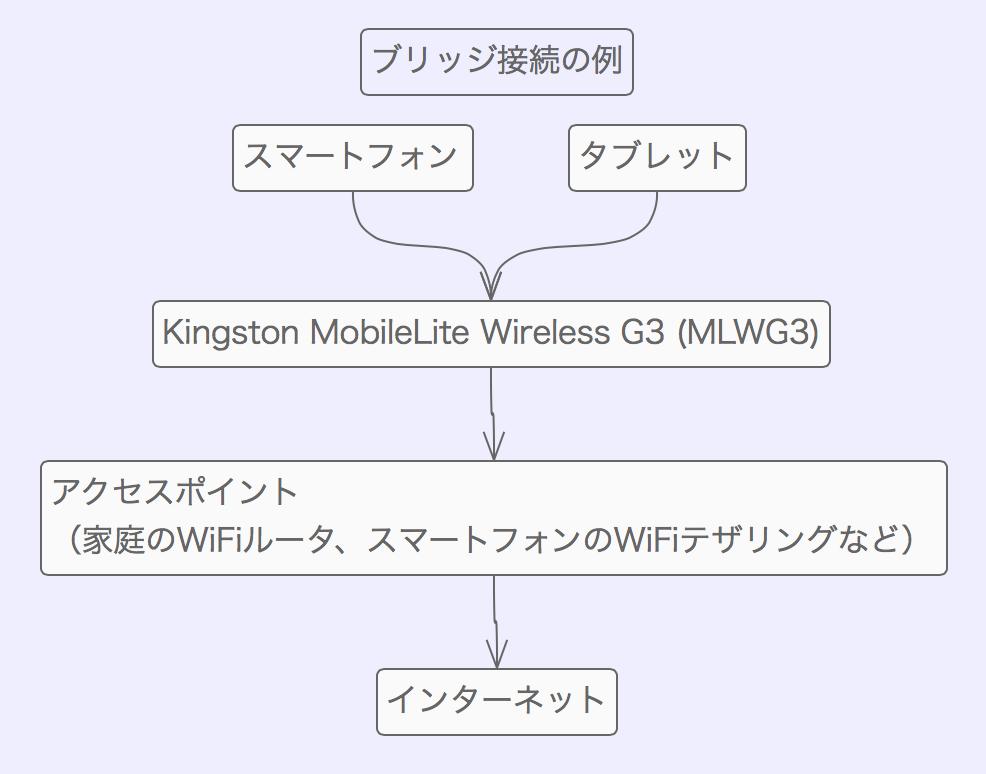 Kingston mobilelite wireless g3 mlwg3 00007