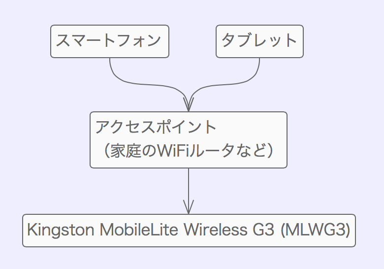 Kingston mobilelite wireless g3 mlwg3 00008
