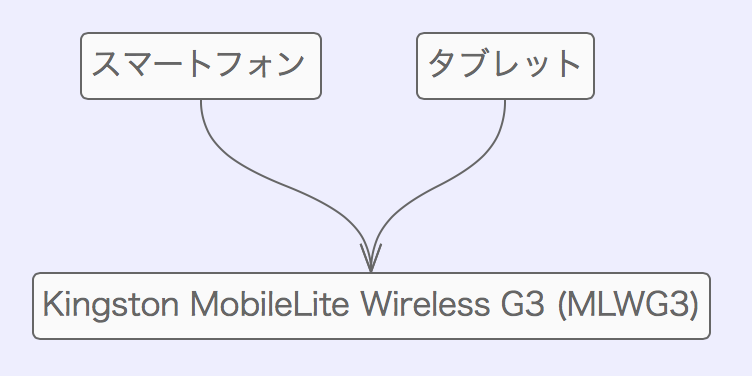Kingston mobilelite wireless g3 mlwg3 00009