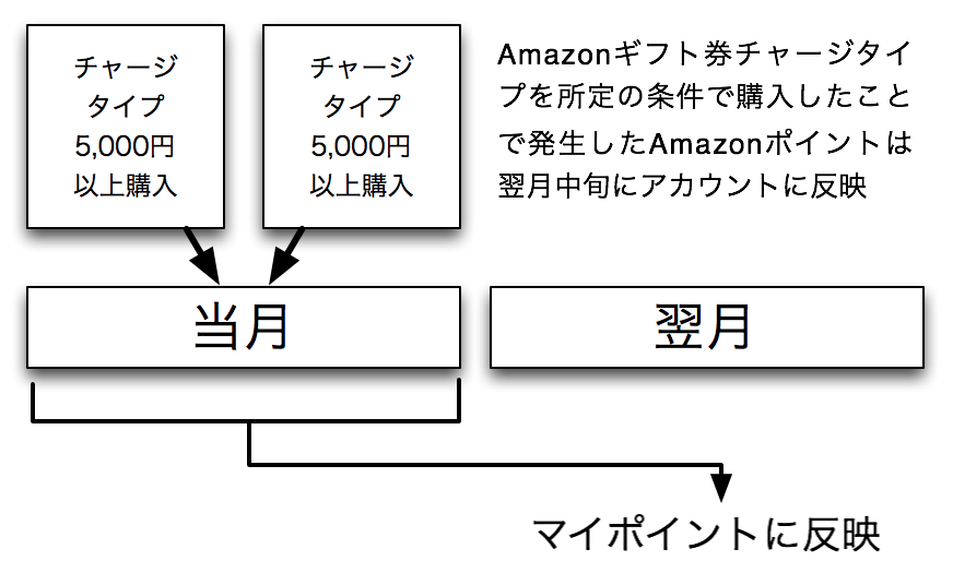 Amazon gift card charge type point present campaign 00001