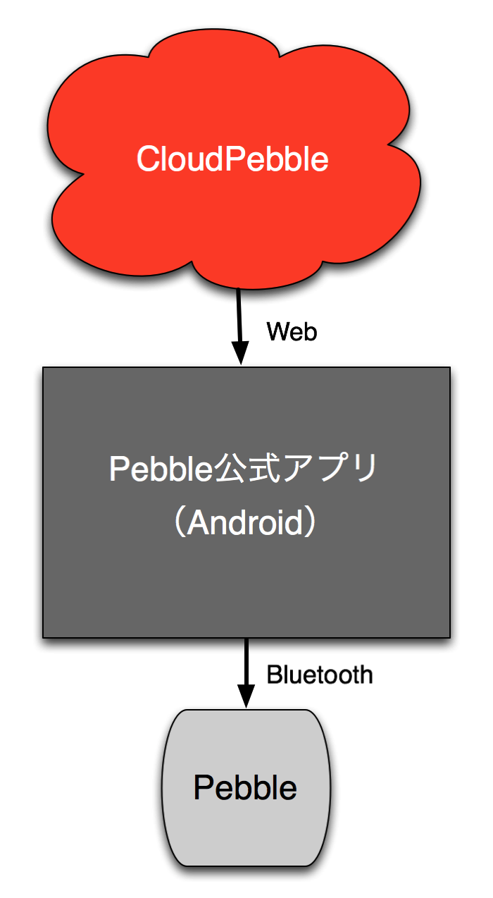 Ventoo for pebble finally gpx import support 00015