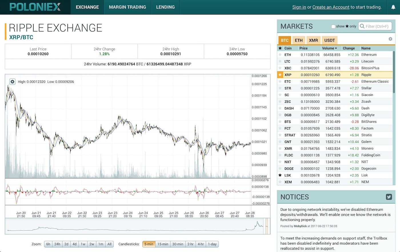 Poloniex Dcr How To Buy Xrp With Eth On Bittrex – kinobey