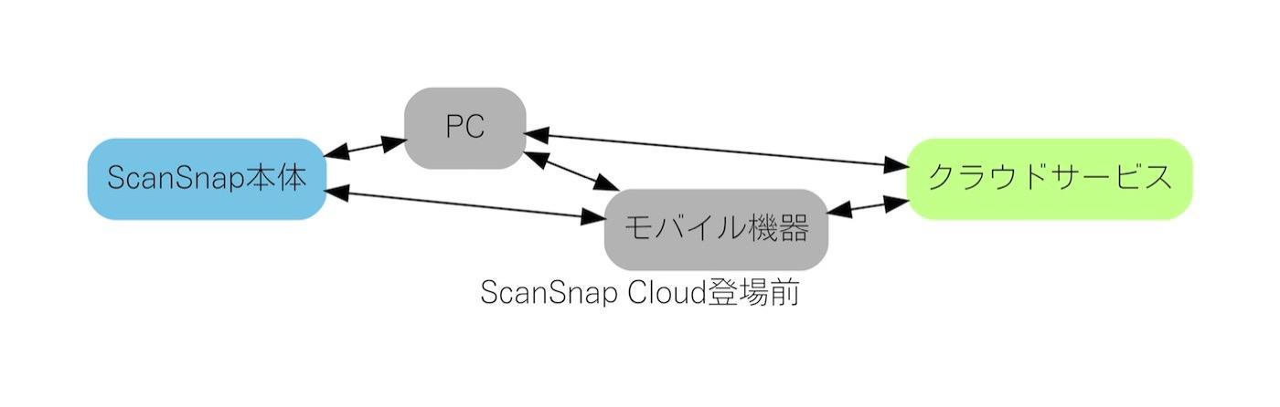 ScanSnap iX1500 15