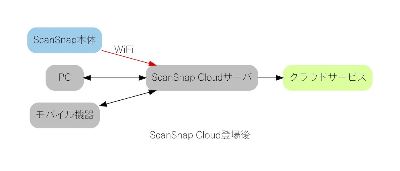 ScanSnap iX1500 16