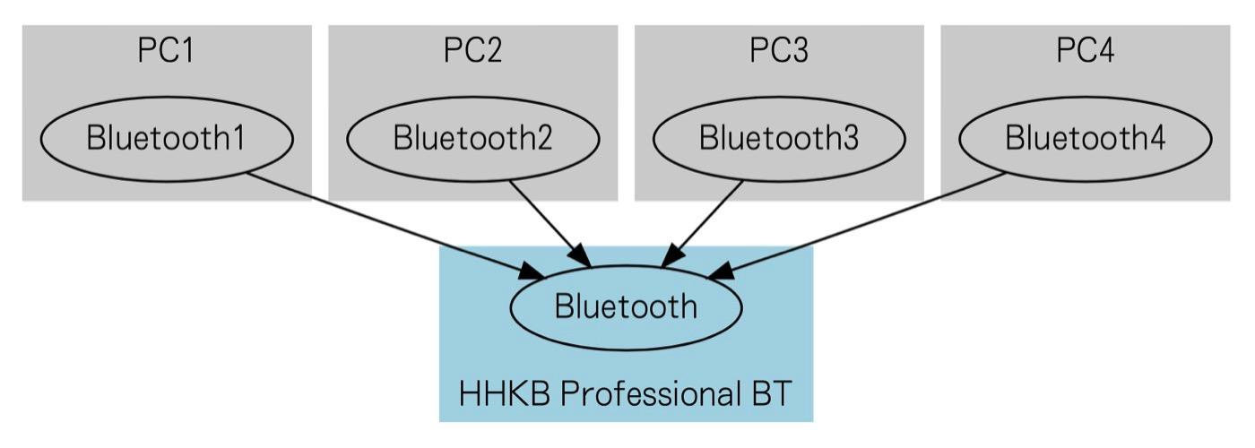 Happy hacking keyboard hybrid type s 00021