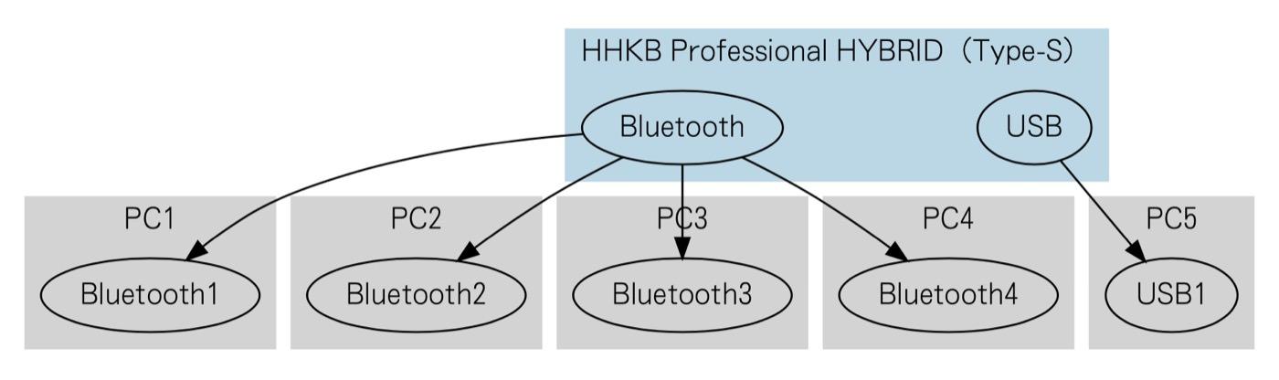 Happy hacking keyboard hybrid type s 00023