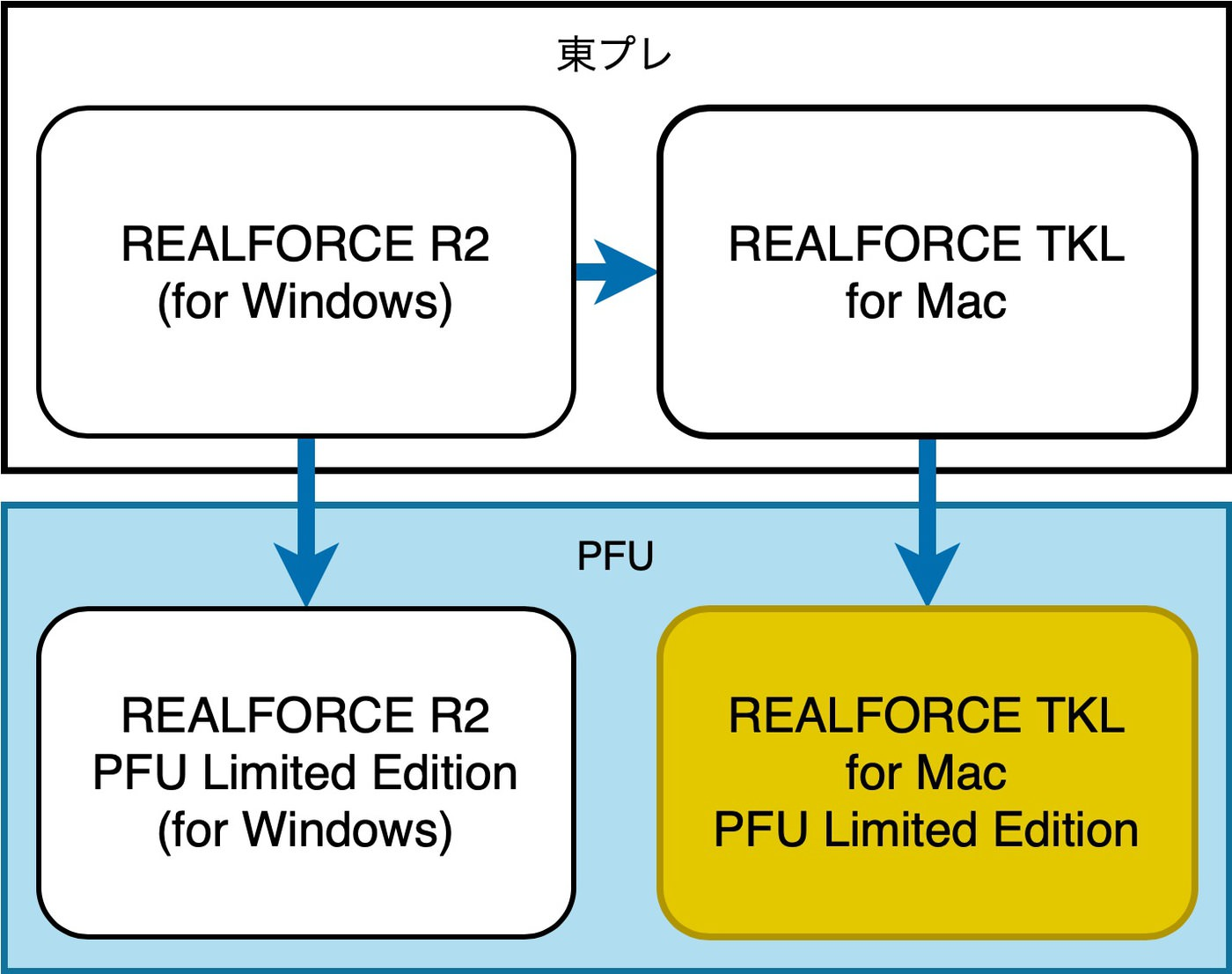 Realforce tkl for mac pfu limited edition review 00038
